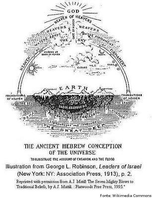 Gênesis é o primeiro livro tanto da Bíblia Hebraica como da Bíblia cristã, e antecede o Livro do Êxodo. Faz parte do Pentateuco e da Torá, os cinco primeiros livros bíblicos. Gênesis (do grego Γένεσις,
